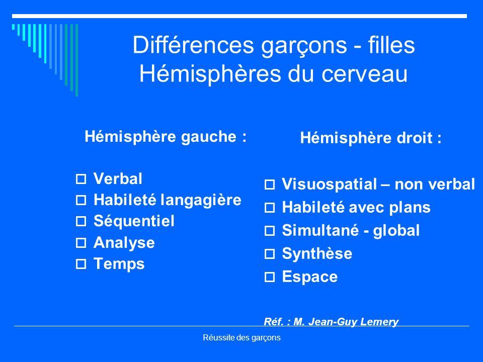 Réussite des garçons Différences garçons - filles Hémisphères du cerveau Hémisphère gauche : Verbal Habileté langagière Séquentiel Analyse Temps Hémis