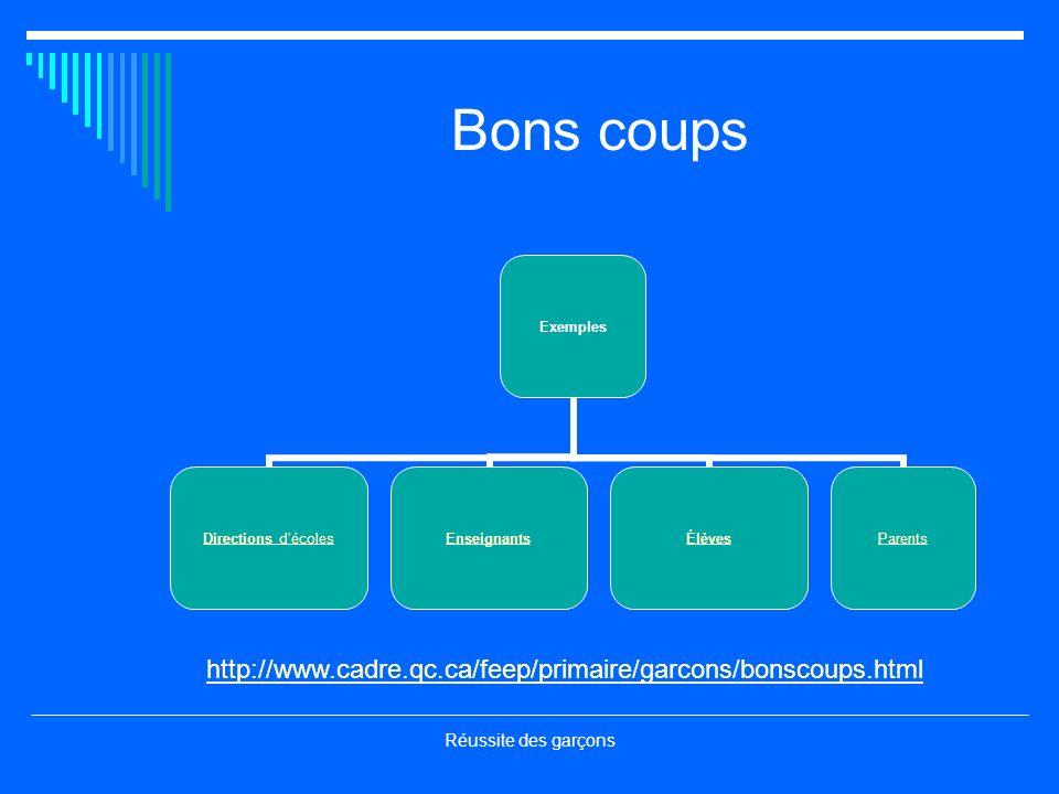 Réussite des garçons Bons coups Exemples Directions décoles EnseignantsÉlèvesParents http://www.cadre.qc.ca/feep/primaire/garcons/bonscoups.html