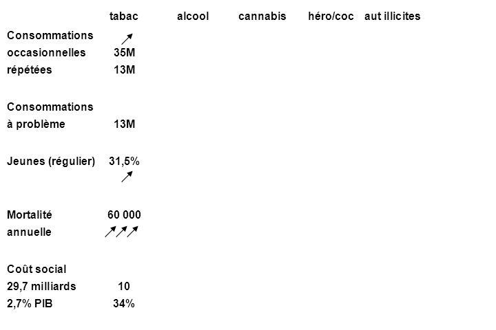 tabacalcoolcannabishéro/cocaut illicites Consommations occasionnelles35M répétées13M Consommations à problème13M Jeunes (régulier)31,5% Mortalité 60 000 annuelle Coût social 29,7 milliards10 2,7% PIB34%