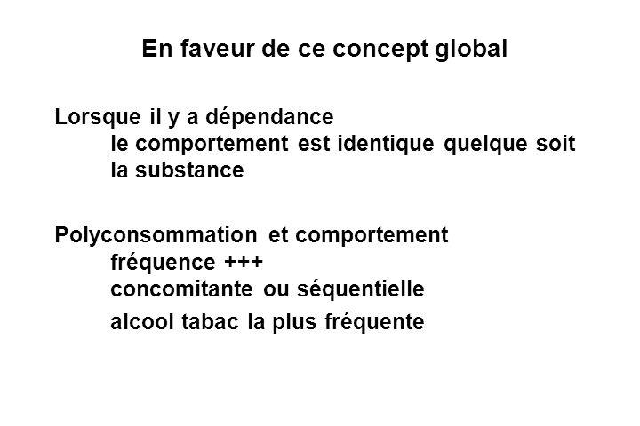 En faveur de ce concept global Lorsque il y a dépendance le comportement est identique quelque soit la substance Polyconsommation et comportement fréquence +++ concomitante ou séquentielle alcool tabac la plus fréquente