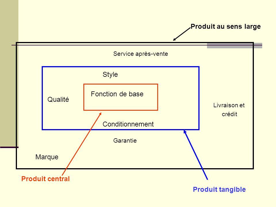 Les composantes du produit Le concept produit (core product) Le produit tangible (actual product) Caractéristiques physiques (options dune voiture) Les performances (vitesse, distance de freinage) Le design du produit (coupe, forme) La composante immatérielle Services associés Associations de marque