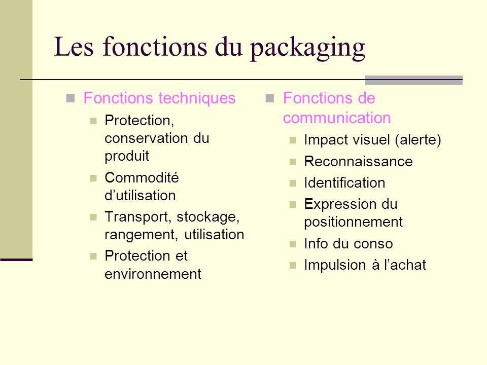 Les deux composantes dun packaging Le contenant Matériau Forme Système de bouchage ou de fermeture Le décor Graphisme Couleurs Textes Étiquettes