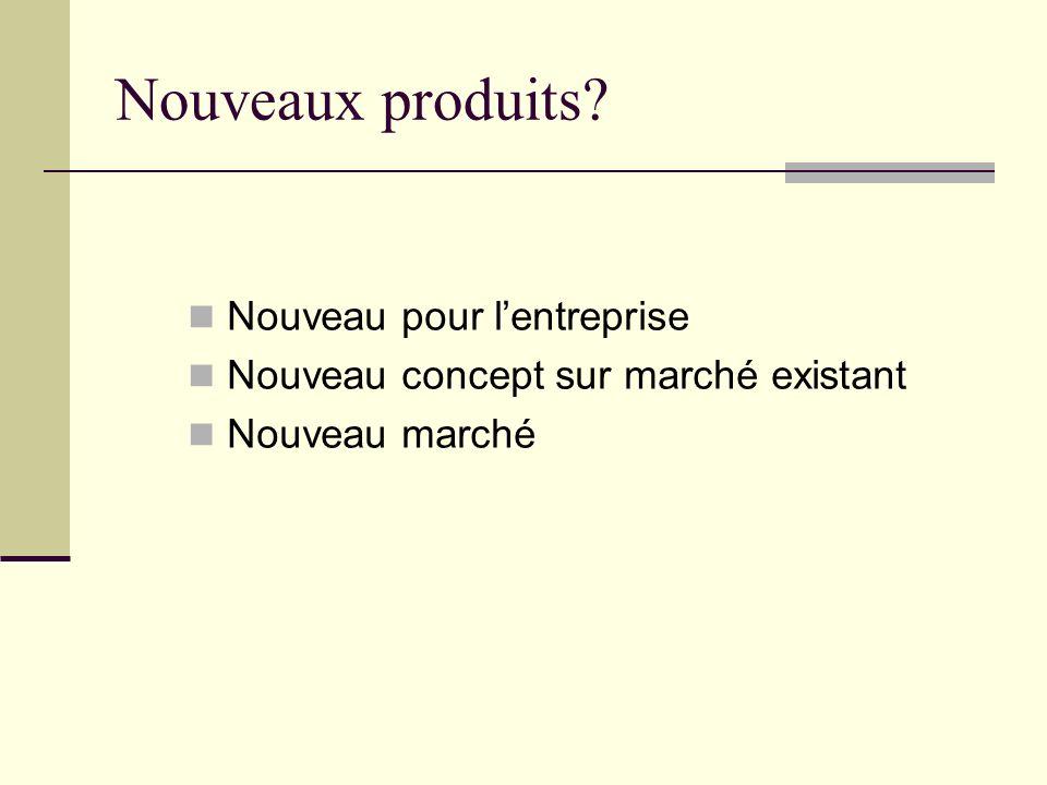 Le développement de nouveaux produits Nouveaux produits Recherche didées Définition du concept Tests de produit
