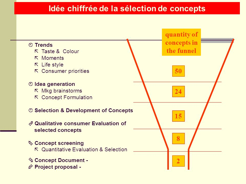 Source : Etudes interne 2002 individual, expressive traditional, classic social, convivial Wine new mixes with strong drinks classic mixes with strong drinks FAB s softdrinks young, trendy Beer Portfolio management on young adults target: Concept mapping beer vs beverages category Exemple doutil utilisé afin didentifier les potentiels : mappings utilisants les attributs des boissons