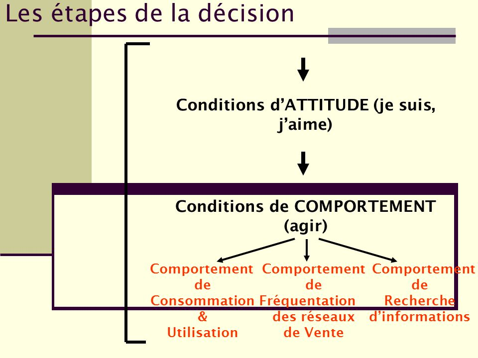 Les étapes de la décision Traitement des informations commerciales (Mix, plan daction mkg) Conditions dEXPOSITION Conditions dATTENTION Conditions de