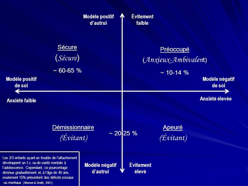 Modèle positif dautrui Anxiété faible Modèle négatif de soi Modèle positif de soi Modèle négatif dautrui Évitement faible Évitement élevé Anxiété élev