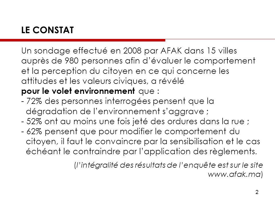 2 LE CONSTAT Un sondage effectué en 2008 par AFAK dans 15 villes auprès de 980 personnes afin dévaluer le comportement et la perception du citoyen en