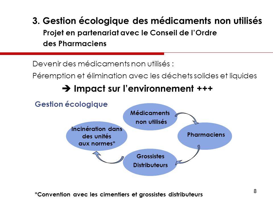 8 3. Gestion écologique des médicaments non utilisés Projet en partenariat avec le Conseil de lOrdre des Pharmaciens Devenir des médicaments non utili