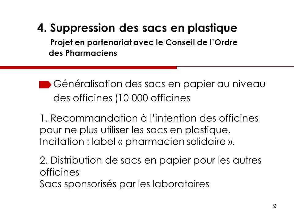 9 4. Suppression des sacs en plastique Projet en partenariat avec le Conseil de lOrdre des Pharmaciens Généralisation des sacs en papier au niveau des