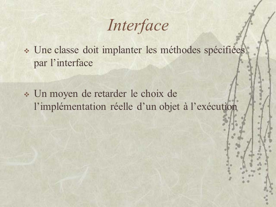 Interface Une classe doit implanter les méthodes spécifiées par linterface Un moyen de retarder le choix de limplémentation réelle dun objet à lexécut