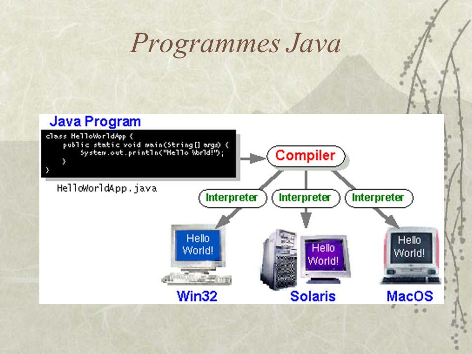Programmes Java