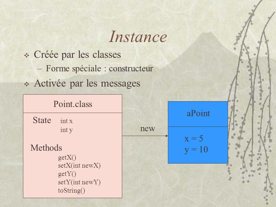 Instance Créée par les classes –Forme spéciale : constructeur Activée par les messages new aPoint x = 5 y = 10 Point.class State int x int y Methods g