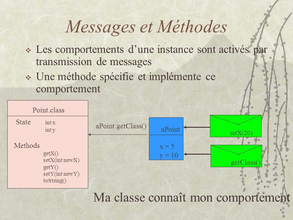 Héritage Pour spécialiser une classe –en ajoutant une méthode –en spécialisant une méthode Pour factoriser les structures et les comportements communs Point.class State int x int y Methods getX() setX(int newX) getY() setY(int newY) toString() Turtle.class State int dir int hop Methods getDir() setDir (int newDir) getHop() moveTo(Point aPoint) toString() inheritsFrom aTurtle x = 5 y = 10 dir = 90 hop = 5 setX( 5) setDir(0)toString()