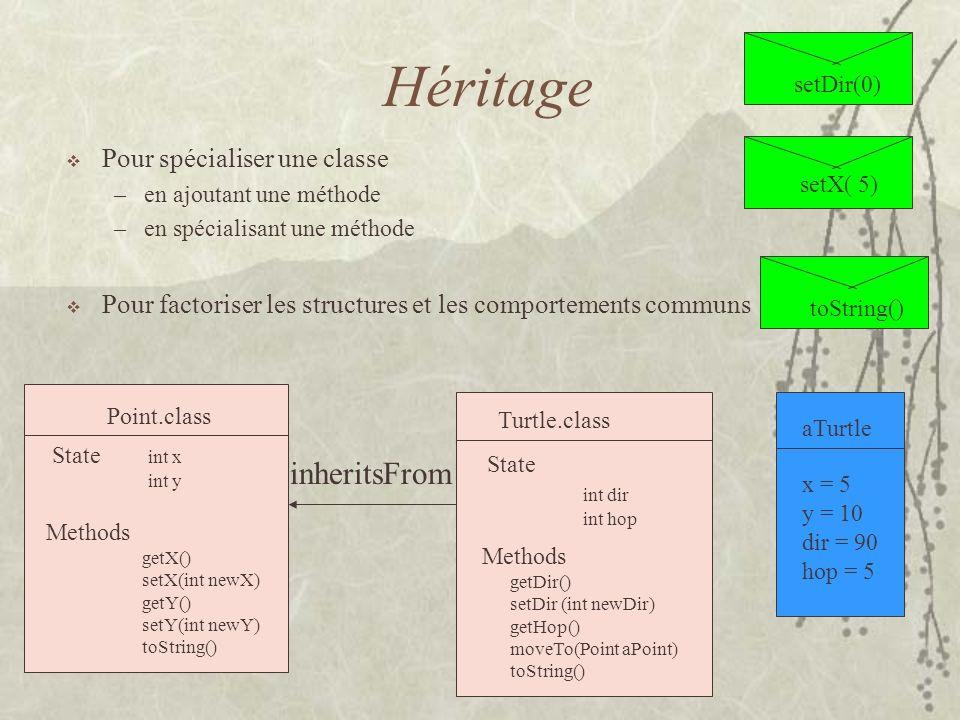 Héritage Pour spécialiser une classe –en ajoutant une méthode –en spécialisant une méthode Pour factoriser les structures et les comportements communs