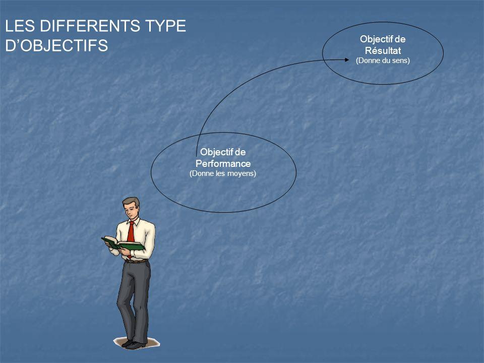 Objectif de Résultat (Donne du sens) Objectif de Performance (Donne les moyens) LES DIFFERENTS TYPE DOBJECTIFS