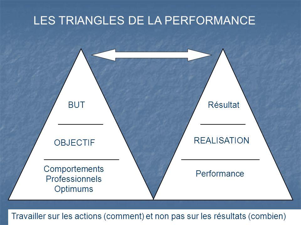 BUT OBJECTIF REALISATION LES TRIANGLES DE LA PERFORMANCE Résultat Comportements Professionnels Optimums Performance Travailler sur les actions (commen