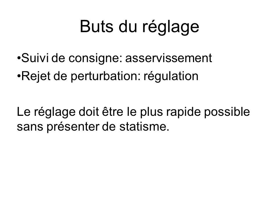 Buts du réglage Suivi de consigne: asservissement Rejet de perturbation: régulation Le réglage doit être le plus rapide possible sans présenter de statisme.