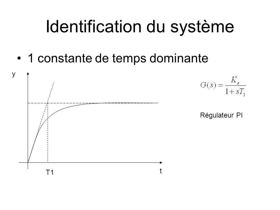 Identification du système 1 constante de temps dominante y t Régulateur PI T1
