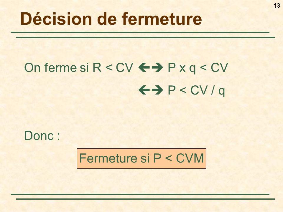 13 On ferme si R < CV P x q < CV P < CV / q Donc : Fermeture si P < CVM Décision de fermeture