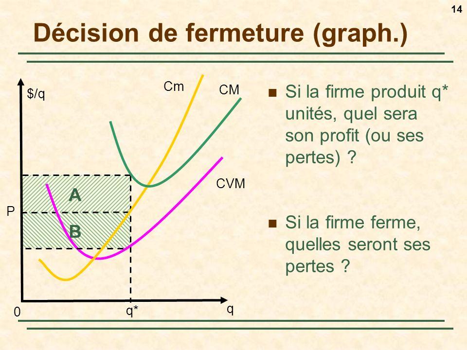 14 Décision de fermeture (graph.) Si la firme produit q* unités, quel sera son profit (ou ses pertes) ? Si la firme ferme, quelles seront ses pertes ?