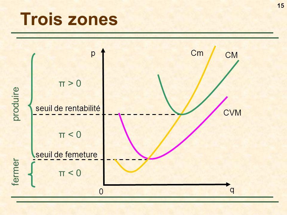 15 Trois zones q pCm CM 0 CVM π > 0 π < 0 produire fermer seuil de rentabilité seuil de femeture