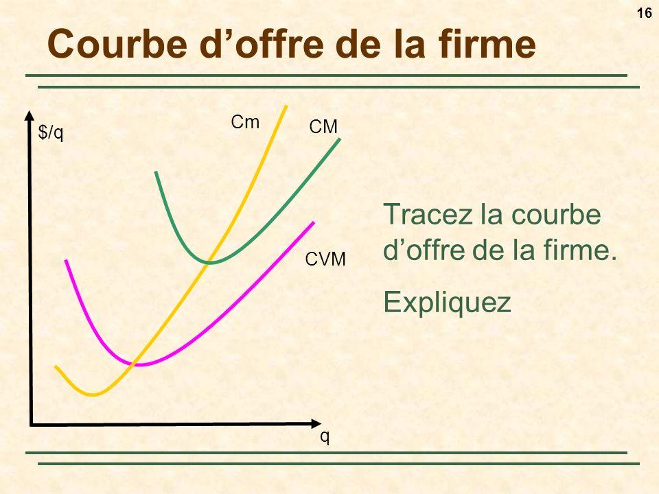 16 Courbe doffre de la firme Tracez la courbe doffre de la firme. Expliquez q $/q Cm CM CVM