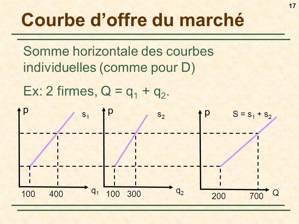 17 Courbe doffre du marché Somme horizontale des courbes individuelles (comme pour D) Ex: 2 firmes, Q = q 1 + q 2. q1q1 s1s1 q2q2 s2s2 Q S = s 1 + s 2