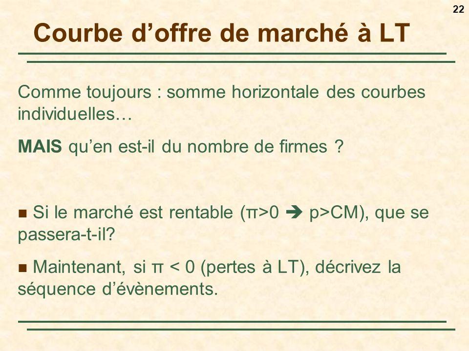 22 Courbe doffre de marché à LT Comme toujours : somme horizontale des courbes individuelles… MAIS quen est-il du nombre de firmes ? Si le marché est