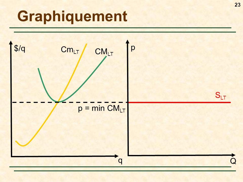 23 Graphiquement q $/q Cm LT CM LT p Q S LT p = min CM LT