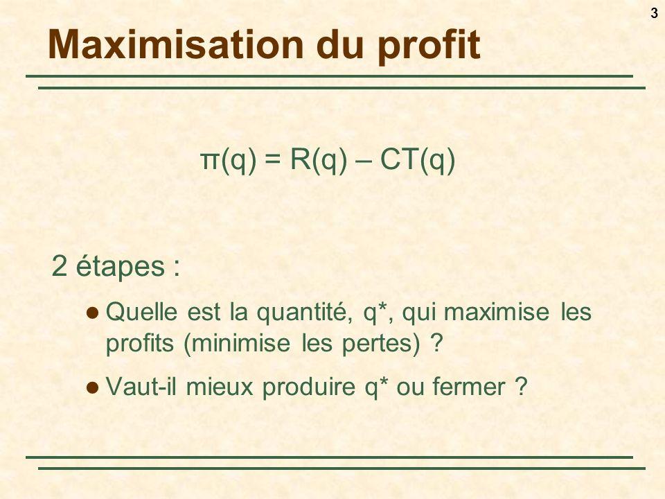 3 Maximisation du profit π(q) = R(q) – CT(q) 2 étapes : Quelle est la quantité, q*, qui maximise les profits (minimise les pertes) ? Vaut-il mieux pro