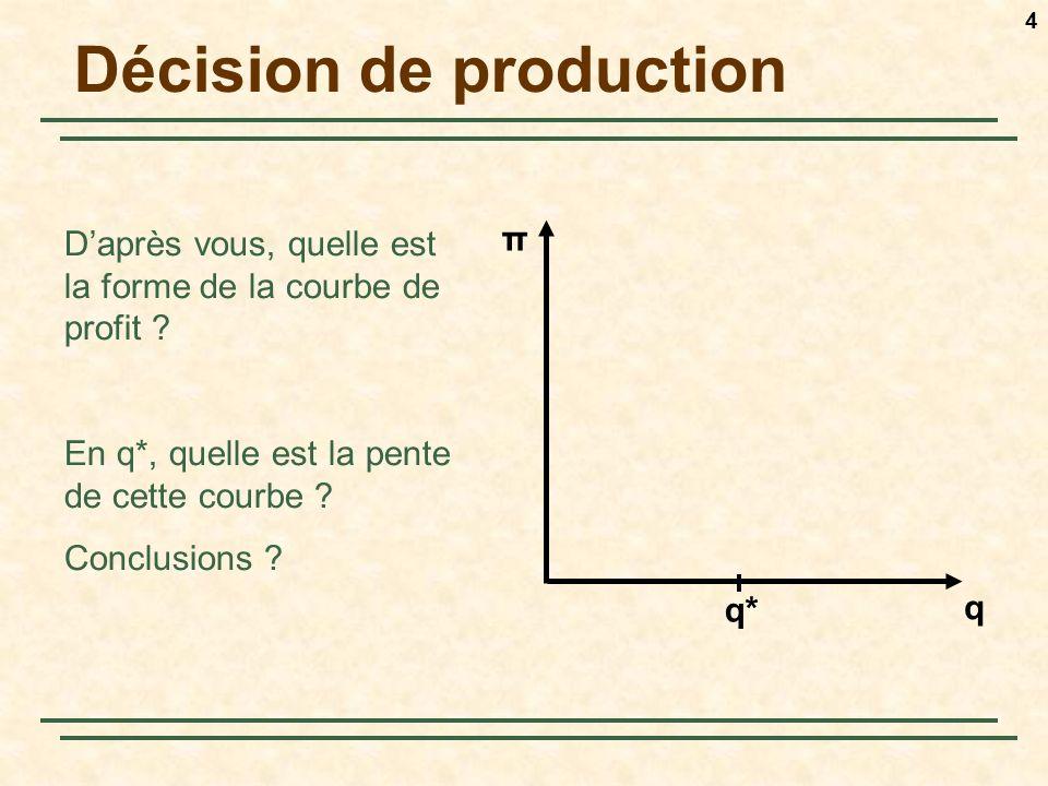 4 Décision de production Daprès vous, quelle est la forme de la courbe de profit ? En q*, quelle est la pente de cette courbe ? Conclusions ? π q q*
