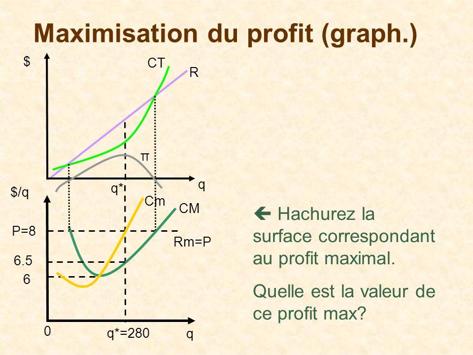 Maximisation du profit (graph.) Hachurez la surface correspondant au profit maximal. Quelle est la valeur de ce profit max? q $/q Rm=P Cm q*=280 P=8 C