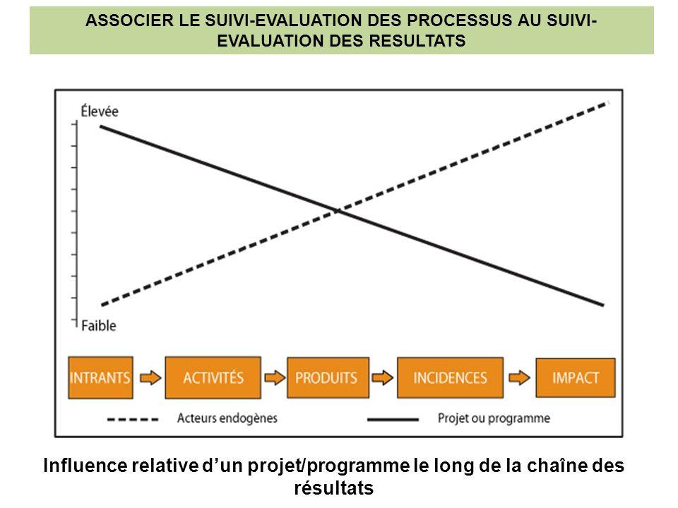 Influence relative dun projet/programme le long de la chaîne des résultats ASSOCIER LE SUIVI-EVALUATION DES PROCESSUS AU SUIVI- EVALUATION DES RESULTATS