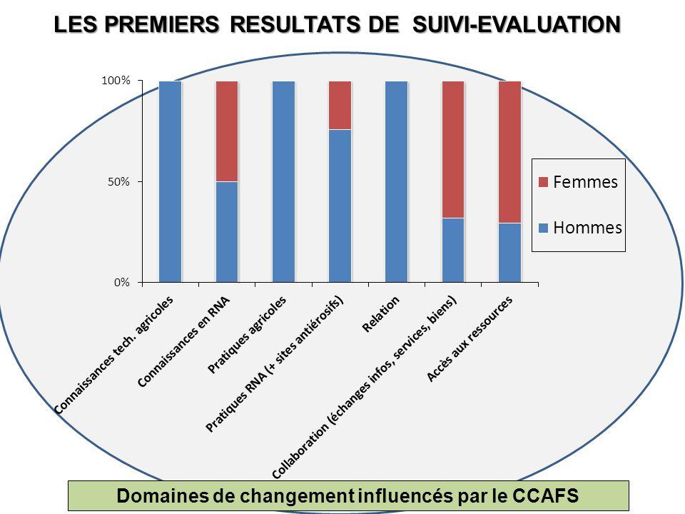 LES PREMIERS RESULTATS DE SUIVI-EVALUATION Domaines de changement influencés par le CCAFS