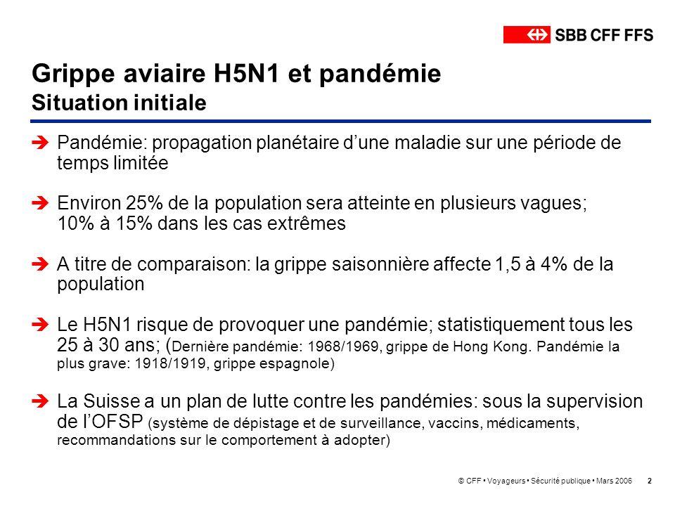 © CFF Voyageurs Sécurité publique Mars 20062 Grippe aviaire H5N1 et pandémie Situation initiale Pandémie: propagation planétaire dune maladie sur une période de temps limitée Environ 25% de la population sera atteinte en plusieurs vagues; 10% à 15% dans les cas extrêmes A titre de comparaison: la grippe saisonnière affecte 1,5 à 4% de la population Le H5N1 risque de provoquer une pandémie; statistiquement tous les 25 à 30 ans; ( Dernière pandémie: 1968/1969, grippe de Hong Kong.