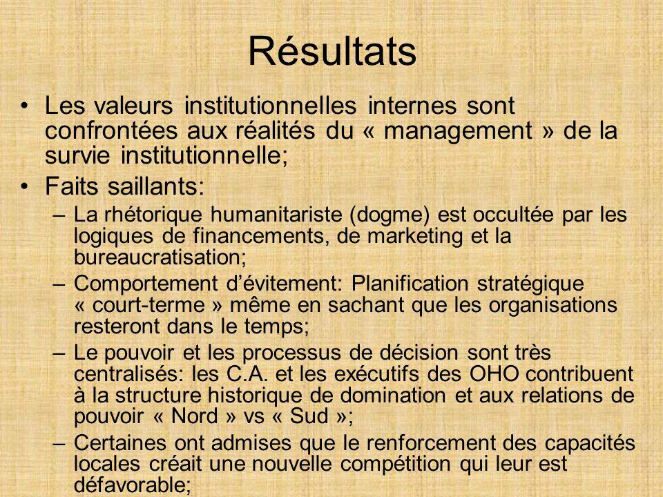 Résultats Les valeurs institutionnelles internes sont confrontées aux réalités du « management » de la survie institutionnelle; Faits saillants: –La r