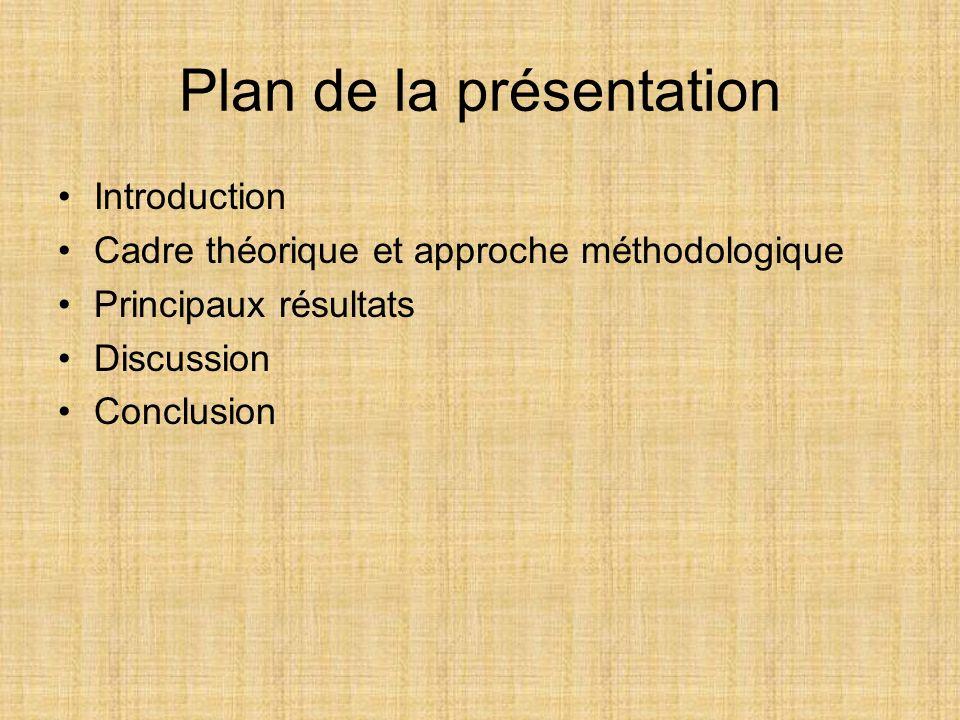 Plan de la présentation Introduction Cadre théorique et approche méthodologique Principaux résultats Discussion Conclusion