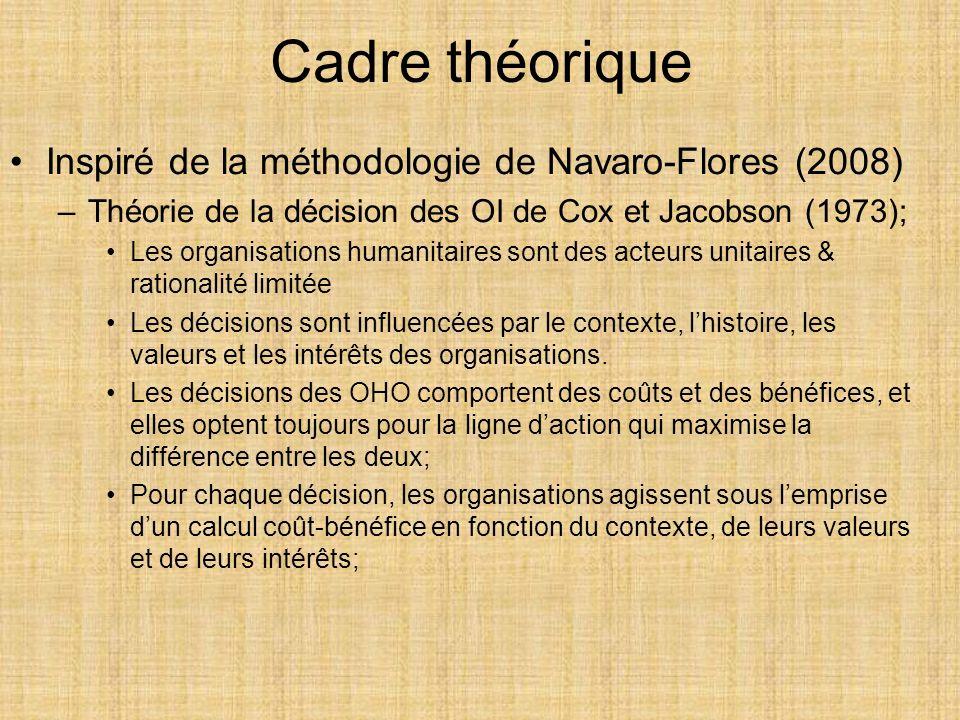 Cadre théorique Inspiré de la méthodologie de Navaro-Flores (2008) –Théorie de la décision des OI de Cox et Jacobson (1973); Les organisations humanit