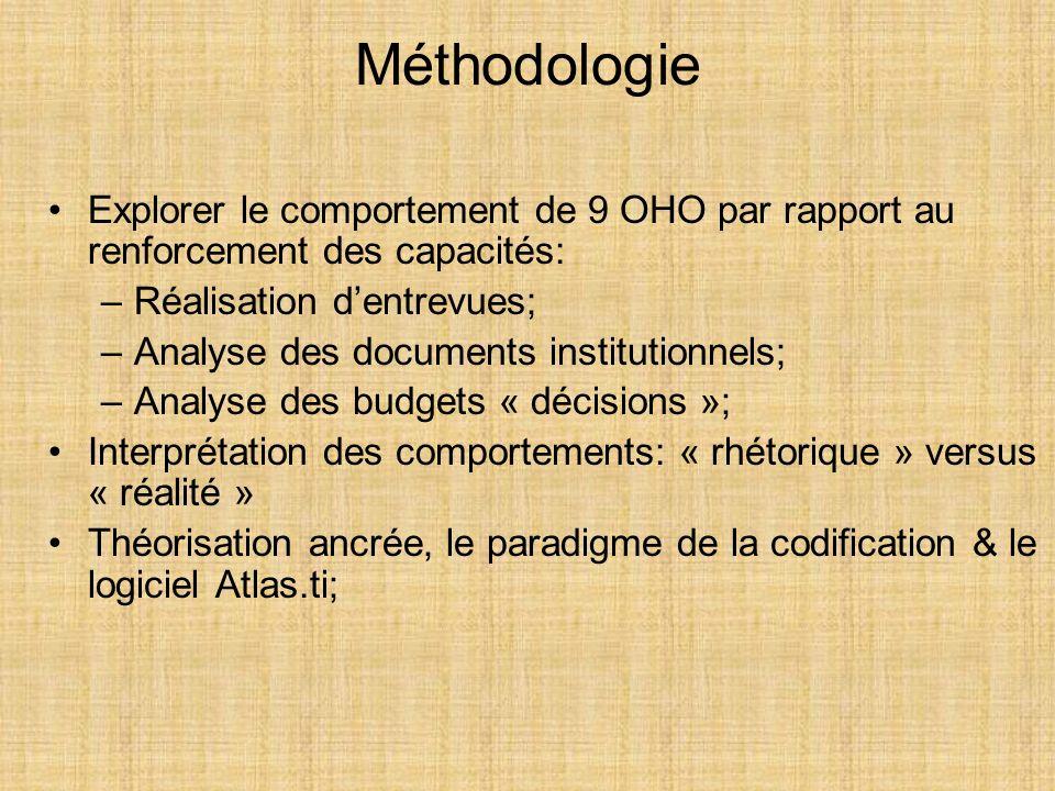 Explorer le comportement de 9 OHO par rapport au renforcement des capacités: –Réalisation dentrevues; –Analyse des documents institutionnels; –Analyse