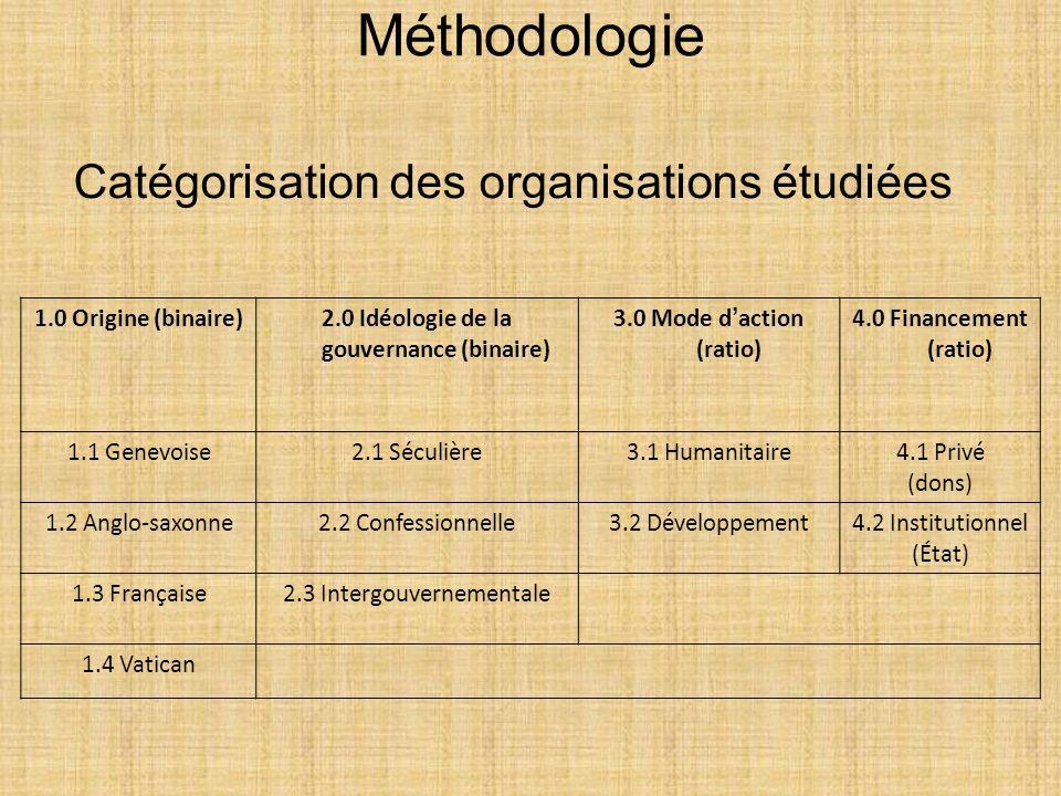1.0 Origine (binaire)2.0 Idéologie de la gouvernance (binaire) 3.0 Mode d action (ratio) 4.0 Financement (ratio) 1.1 Genevoise2.1 Séculière3.1 Humanit