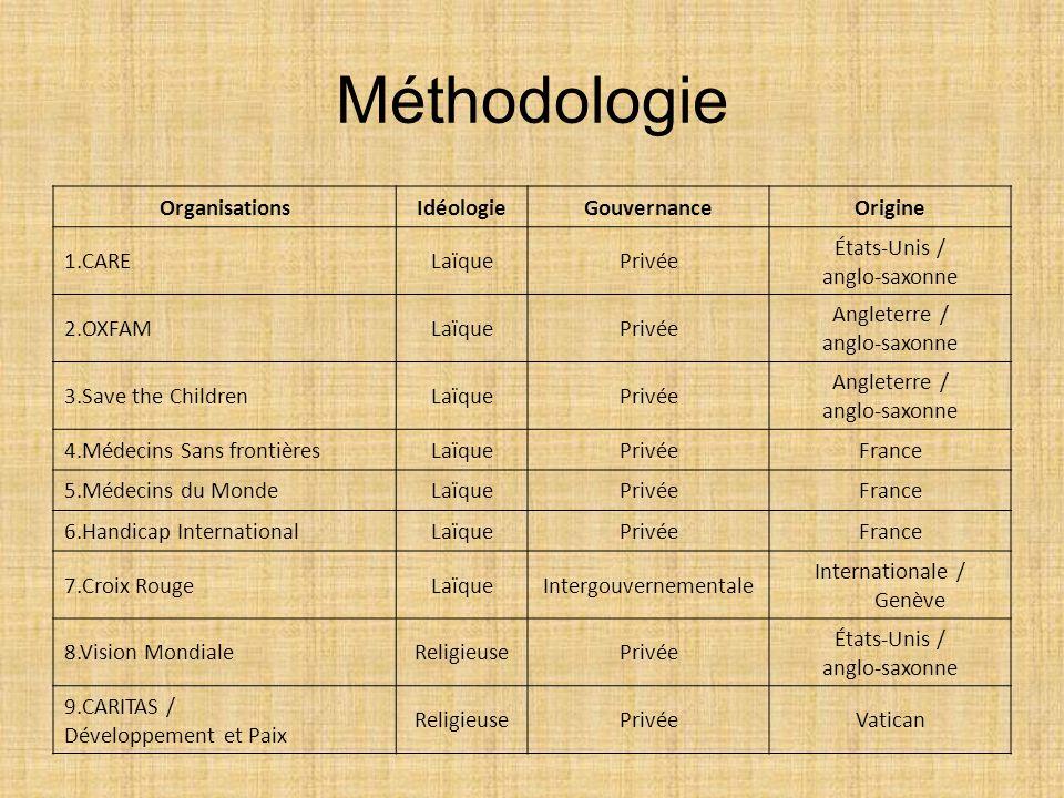Méthodologie OrganisationsIdéologieGouvernanceOrigine 1.CARELaïquePrivée États-Unis / anglo-saxonne 2.OXFAMLaïquePrivée Angleterre / anglo-saxonne 3.S