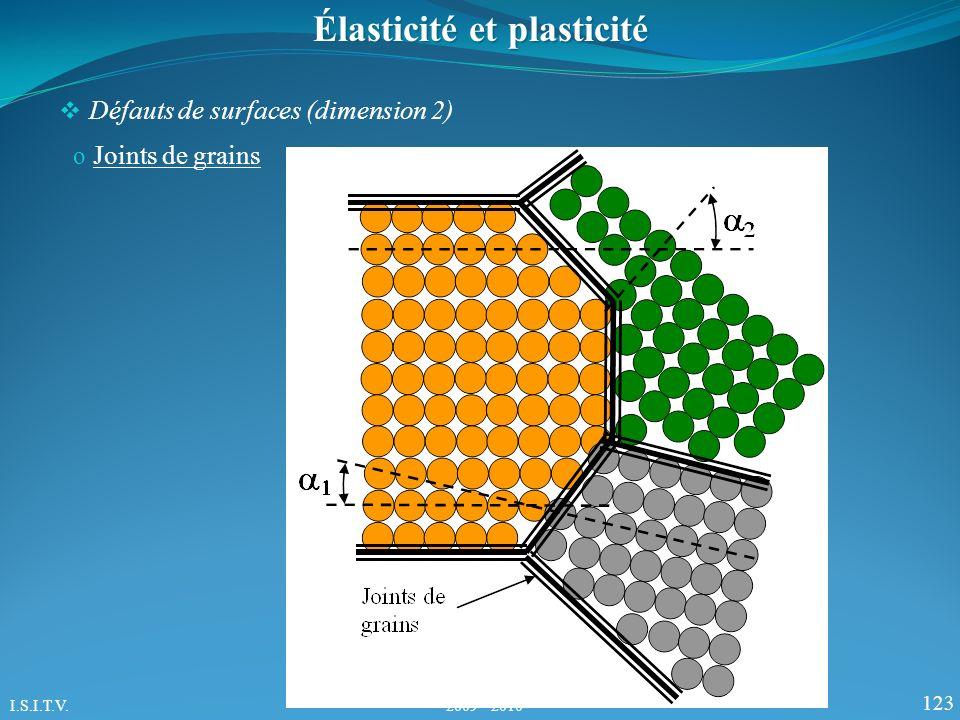 123 Élasticité et plasticité Défauts de surfaces (dimension 2) o Joints de grains I.S.I.T.V. 2009 - 2010