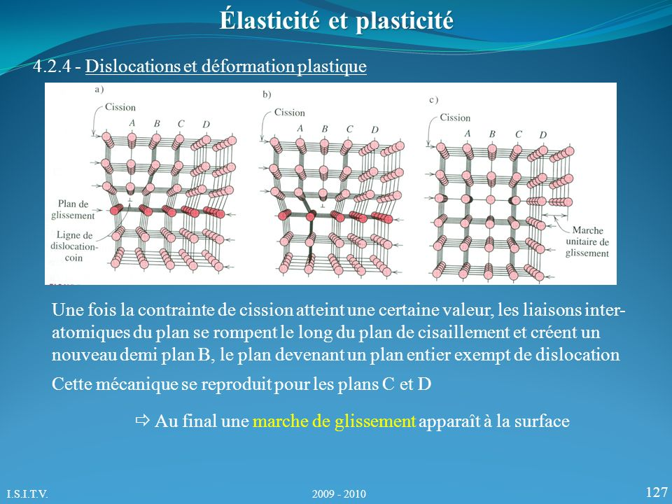 127 Élasticité et plasticité 4.2.4 - Dislocations et déformation plastique Une fois la contrainte de cission atteint une certaine valeur, les liaisons inter- atomiques du plan se rompent le long du plan de cisaillement et créent un nouveau demi plan B, le plan devenant un plan entier exempt de dislocation Cette mécanique se reproduit pour les plans C et D Au final une marche de glissement apparaît à la surface I.S.I.T.V.