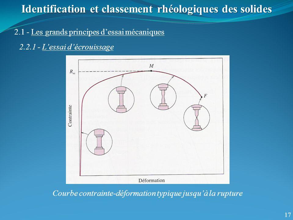 17 Identification et classement rhéologiques des solides 2.1 - Les grands principes dessai mécaniques 2.2.1 - Lessai décrouissage Courbe contrainte-déformation typique jusquà la rupture