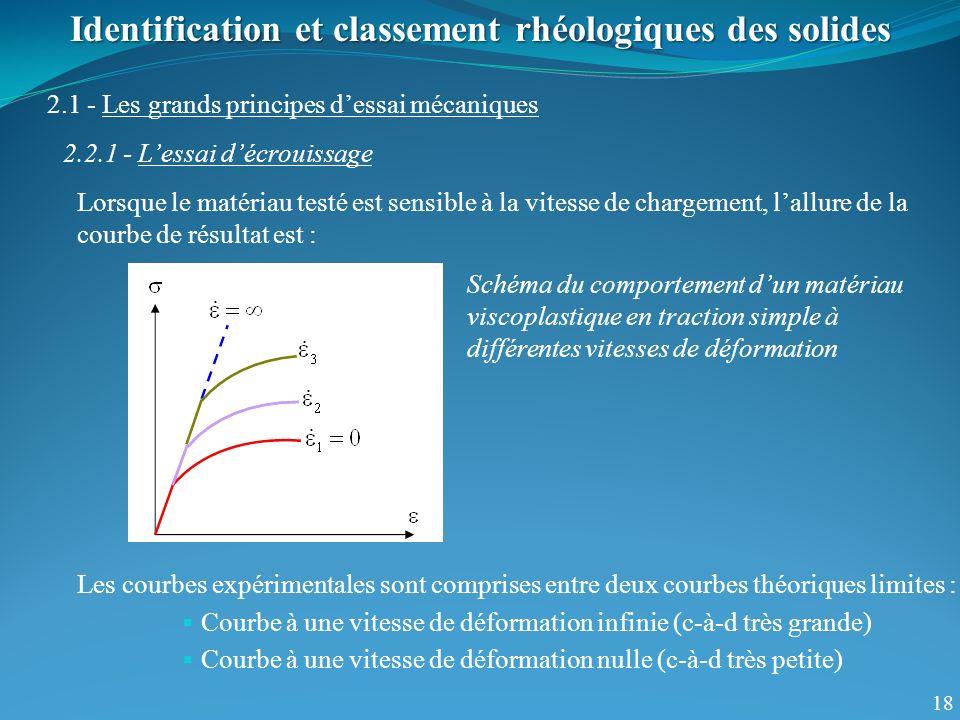 18 Identification et classement rhéologiques des solides 2.1 - Les grands principes dessai mécaniques 2.2.1 - Lessai décrouissage Lorsque le matériau
