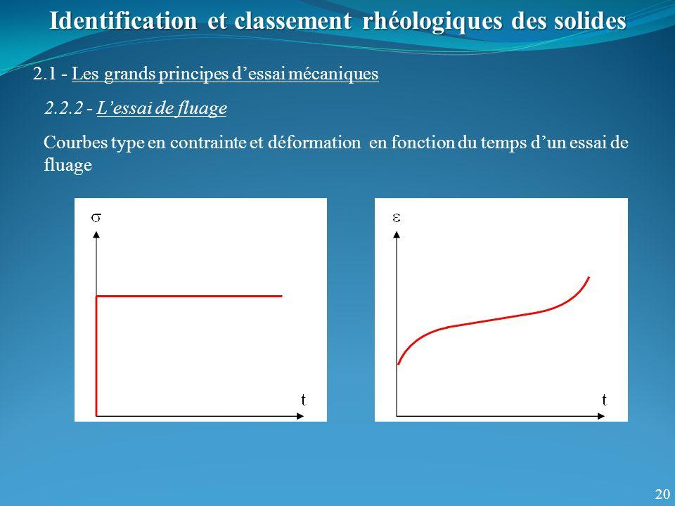20 Identification et classement rhéologiques des solides 2.1 - Les grands principes dessai mécaniques 2.2.2 - Lessai de fluage Courbes type en contrai