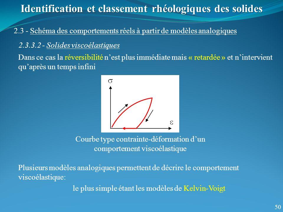 50 Identification et classement rhéologiques des solides 2.3 - Schéma des comportements réels à partir de modèles analogiques 2.3.3.2 - Solides viscoé