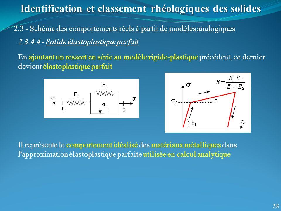 58 Identification et classement rhéologiques des solides 2.3 - Schéma des comportements réels à partir de modèles analogiques 2.3.4.4 - Solide élastop