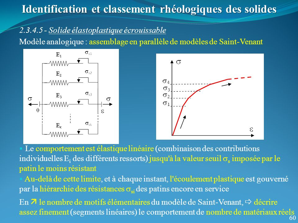 60 Identification et classement rhéologiques des solides 2.3.4.5 - Solide élastoplastique écrouissable Le comportement est élastique linéaire (combina