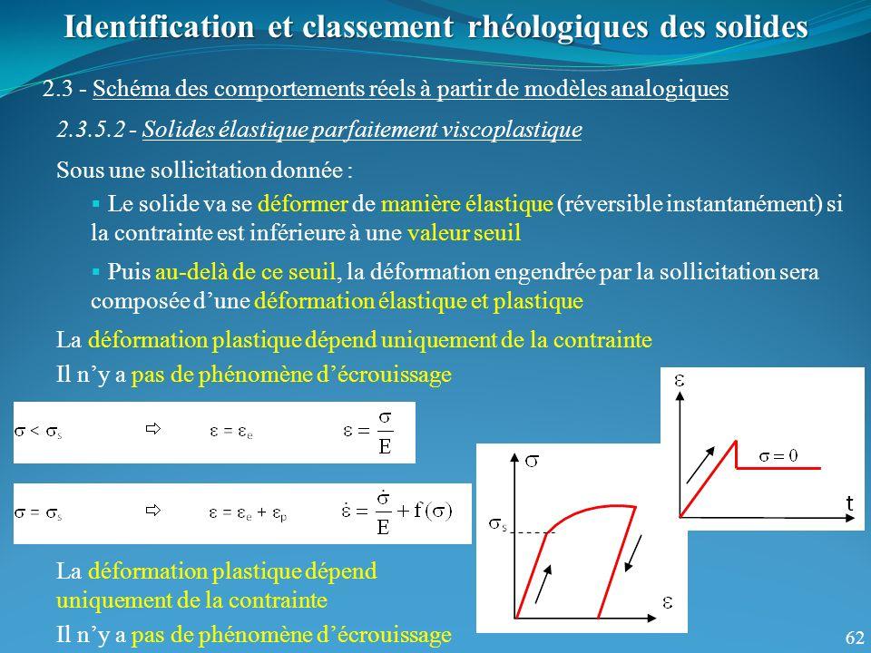 62 Identification et classement rhéologiques des solides 2.3 - Schéma des comportements réels à partir de modèles analogiques 2.3.5.2 - Solides élasti